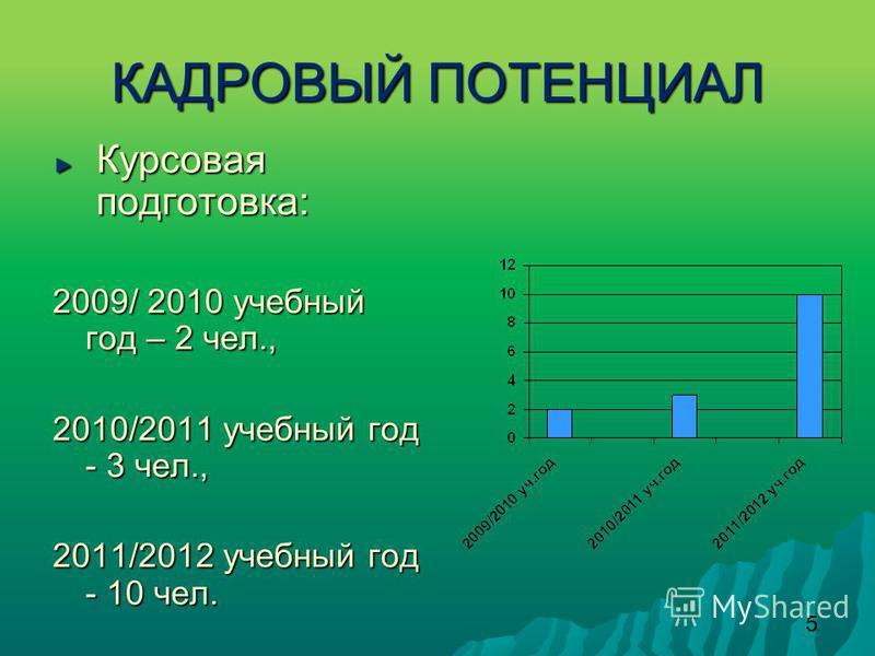 5 КАДРОВЫЙ ПОТЕНЦИАЛ Курсовая подготовка : 2009/ 2010 учебный год – 2 чел., 2010/2011 учебный год - 3 чел., 2011/2012 учебный год - 10 чел.