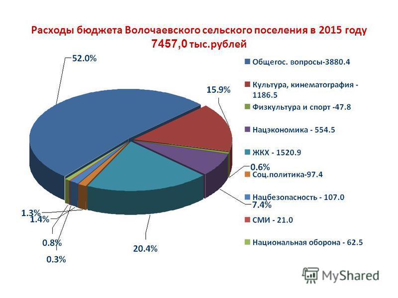 Расходы бюджета Волочаевского сельского поселения в 2015 году 7457,0 тыс.рублей