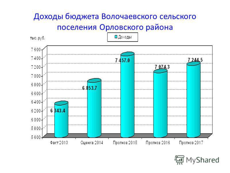 Доходы бюджета Волочаевского сельского поселения Орловского района