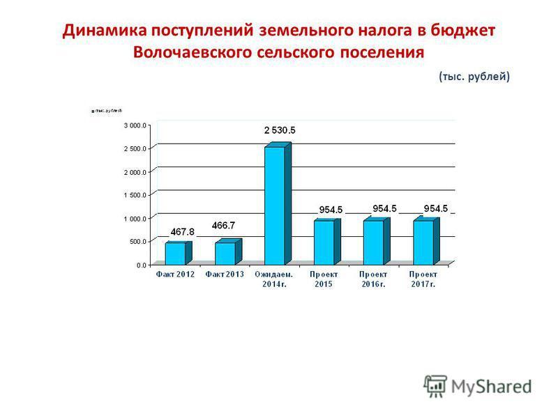 Динамика поступлений земельного налога в бюджет Волочаевского сельского поселения (тыс. рублей)