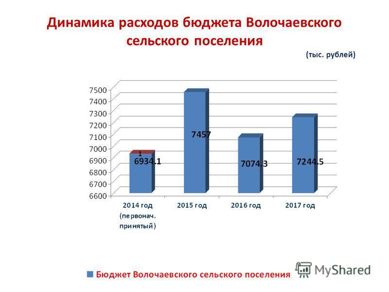 Динамика расходов бюджета Волочаевского сельского поселения (тыс. рублей)