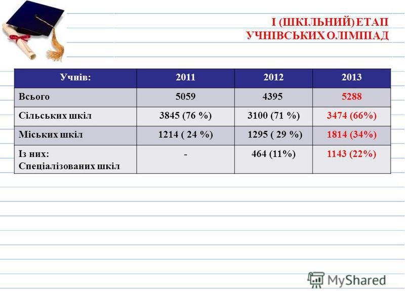 І (ШКІЛЬНИЙ) ЕТАП УЧНІВСЬКИХ ОЛІМПІАД Учнів:201120122013 Всього50594395 5288 Сільських шкіл3845 (76 %)3100 (71 %)3474 (66%) Міських шкіл1214 ( 24 %) 1295 ( 29 %)1814 (34%) Із них: Спеціалізованих шкіл -464 (11%)1143 (22%)