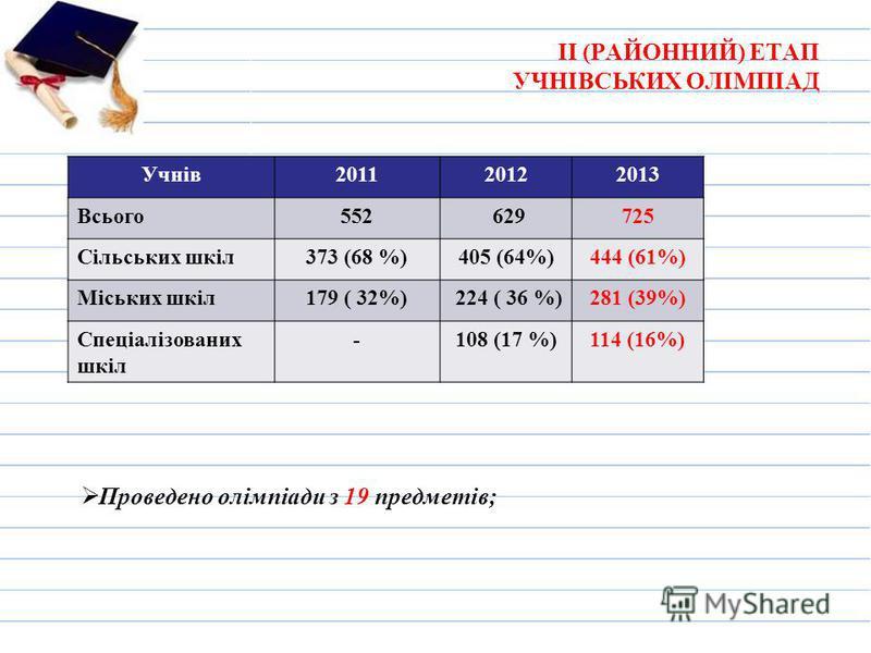 ІІ (РАЙОННИЙ) ЕТАП УЧНІВСЬКИХ ОЛІМПІАД Проведено олімпіади з 19 предметів; Учнів201120122013 Всього552 629725 Сільських шкіл373 (68 %)405 (64%)444 (61%) Міських шкіл179 ( 32%) 224 ( 36 %)281 (39%) Спеціалізованих шкіл -108 (17 %)114 (16%)