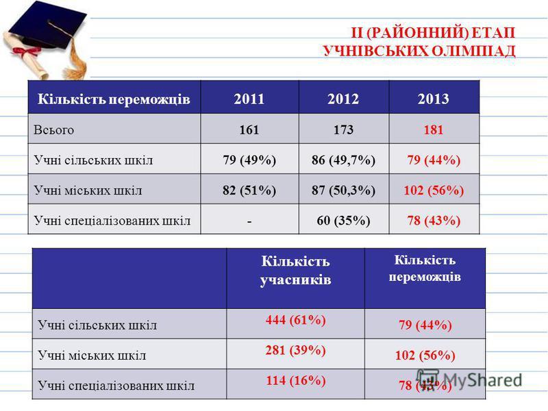 ІІ (РАЙОННИЙ) ЕТАП УЧНІВСЬКИХ ОЛІМПІАД Кількість переможців201120122013 Всього161173181 Учні сільських шкіл79 (49%)86 (49,7%)79 (44%) Учні міських шкіл82 (51%)87 (50,3%)102 (56%) Учні спеціалізованих шкіл-60 (35%)78 (43%) Кількість учасників Кількіст