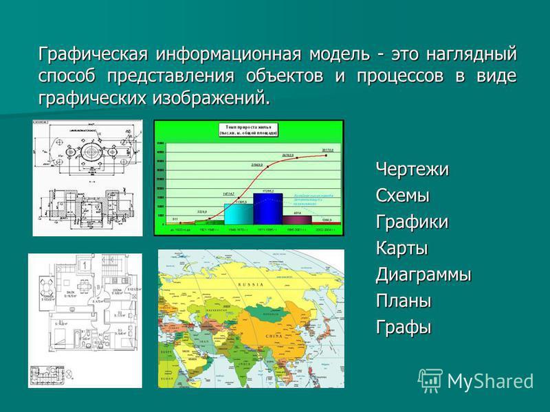 Графическая информационная модель - это наглядный способ представления объектов и процессов в виде графических изображений. Чертежи СхемыГрафики КартыДиаграммы ПланыГрафы