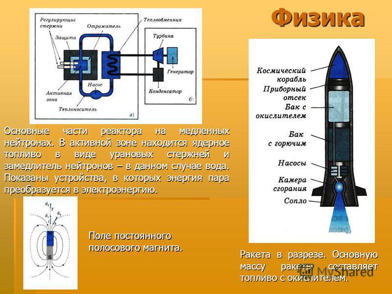Основные части реактора на медленных нейтронах. В активной зоне находится ядерное топливо в виде урановых стержней и замедлитель нейтронов – в данном случае вода. Показаны устройства, в которых энергия пара преобразуется в электроэнергию. Ракета в ра