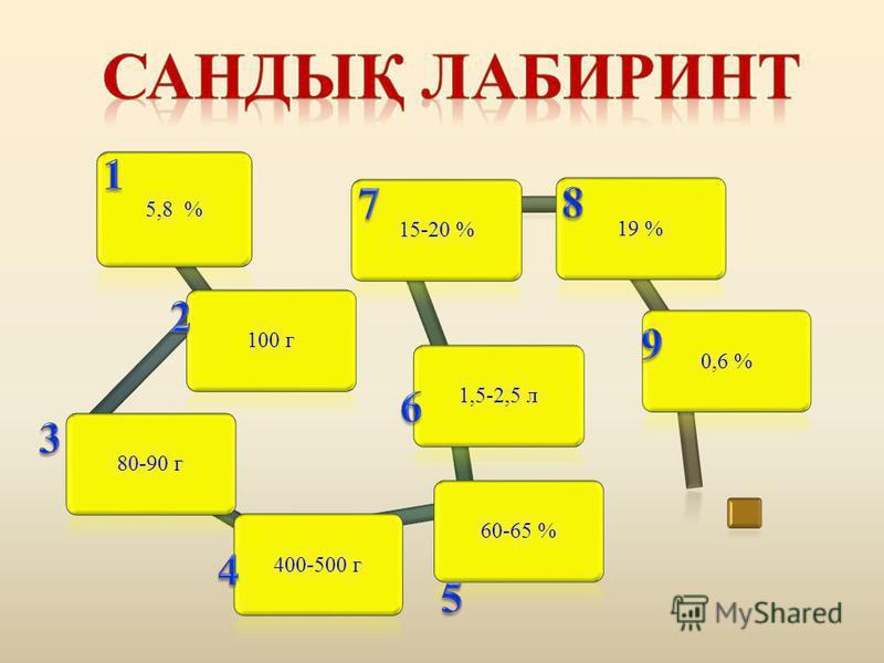 5,8 % 100 г80-90 г400-500 г60-65 %1,5-2,5 л15-20 %19 %0,6 %