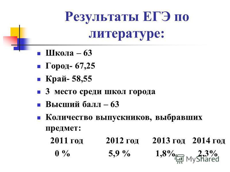 Результаты ЕГЭ по литературе: Школа – 63 Город- 67,25 Край- 58,55 3 место среди школ города Высший балл – 63 Количество выпускников, выбравших предмет: 2011 год 2012 год 2013 год 2014 год 0 % 5,9 % 1,8% 2,3%