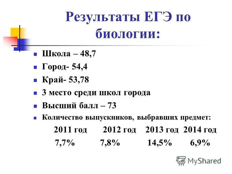 Результаты ЕГЭ по биологии: Школа – 48,7 Город- 54,4 Край- 53,78 3 место среди школ города Высший балл – 73 Количество выпускников, выбравших предмет: 2011 год 2012 год 2013 год 2014 год 7,7% 7,8% 14,5% 6,9%