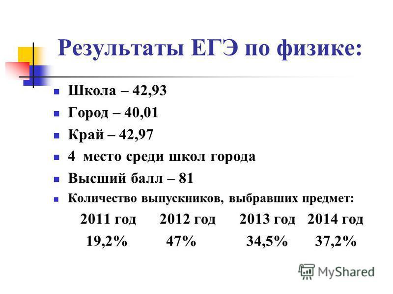 Результаты ЕГЭ по физике: Школа – 42,93 Город – 40,01 Край – 42,97 4 место среди школ города Высший балл – 81 Количество выпускников, выбравших предмет: 2011 год 2012 год 2013 год 2014 год 19,2% 47% 34,5% 37,2%