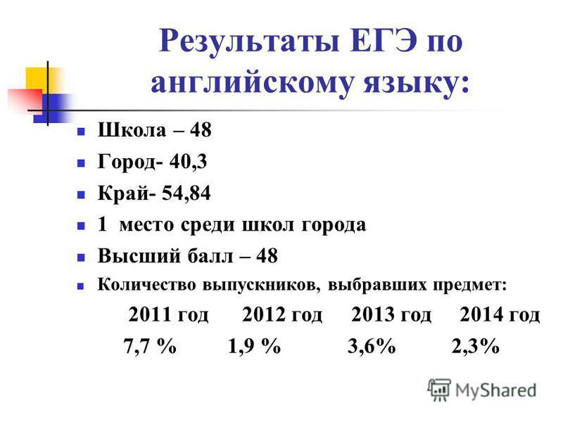 Результаты ЕГЭ по английскому языку: Школа – 48 Город- 40,3 Край- 54,84 1 место среди школ города Высший балл – 48 Количество выпускников, выбравших предмет: 2011 год 2012 год 2013 год 2014 год 7,7 % 1,9 % 3,6% 2,3%
