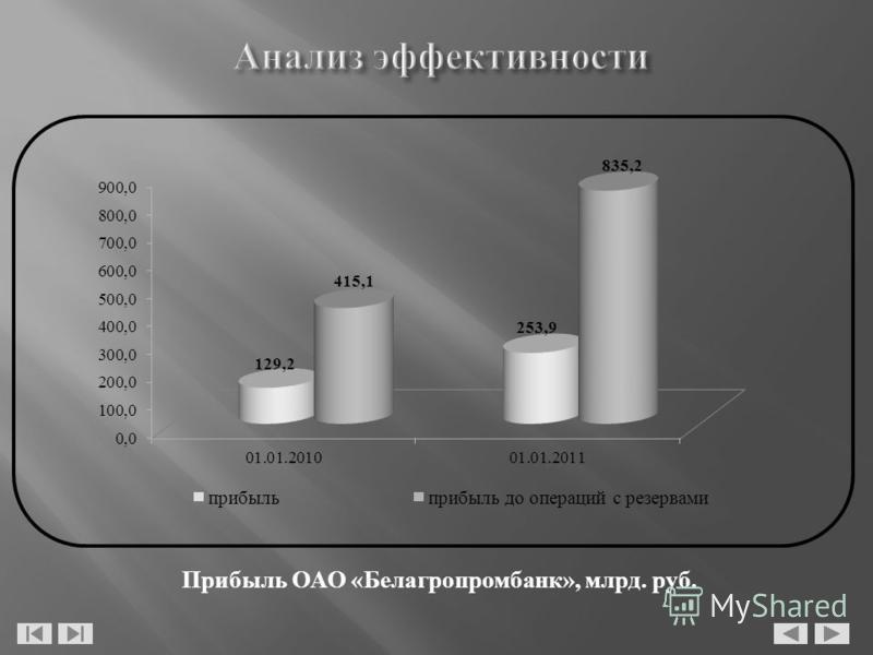 Прибыль ОАО «Белагропромбанк», млрд. руб.