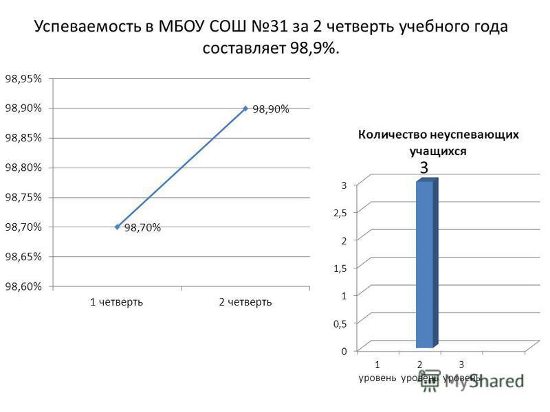 Успеваемость в МБОУ СОШ 31 за 2 четверть учебного года составляет 98,9%.