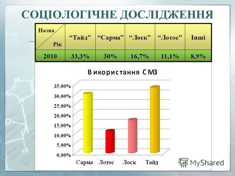 СОЦІОЛОГІЧНЕ ДОСЛІДЖЕННЯ Назва Рік ТайдСармаЛоскЛотосІнші 201033,3%30%16,7%11,1%8,9%