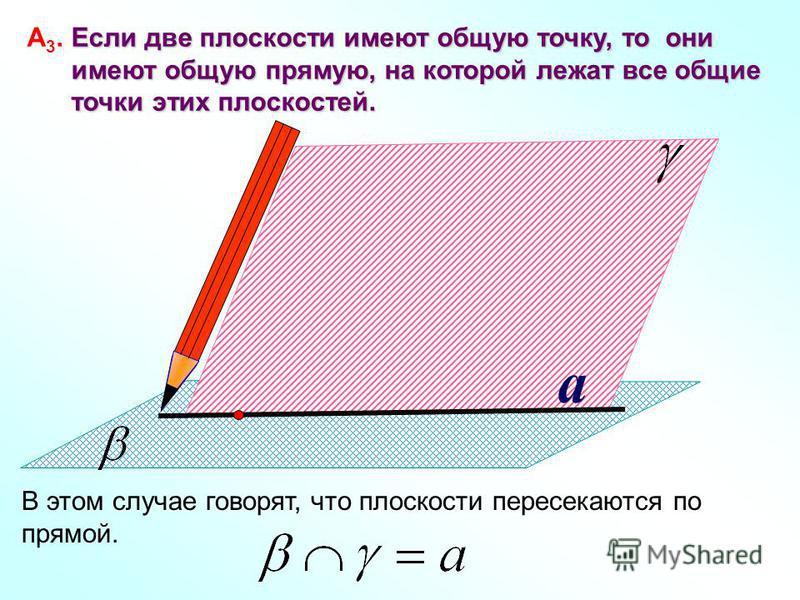 a Если две плоскости имеют общую точку, то они А 3. Если две плоскости имеют общую точку, то они имеют общую прямую, на которой лежат все общие имеют общую прямую, на которой лежат все общие точки этих плоскостей. точки этих плоскостей. В этом случае