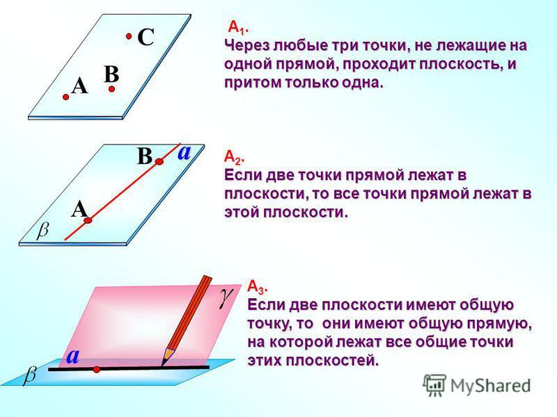 А 1. Через любые три точки, не лежащие на одной прямой, проходит плоскость, и притом только одна. C A B А 2. Если две точки прямой лежат в плоскости, то все точки прямой лежат в этой плоскости. a A B a А 3. Если две плоскости имеют общую точку, то он