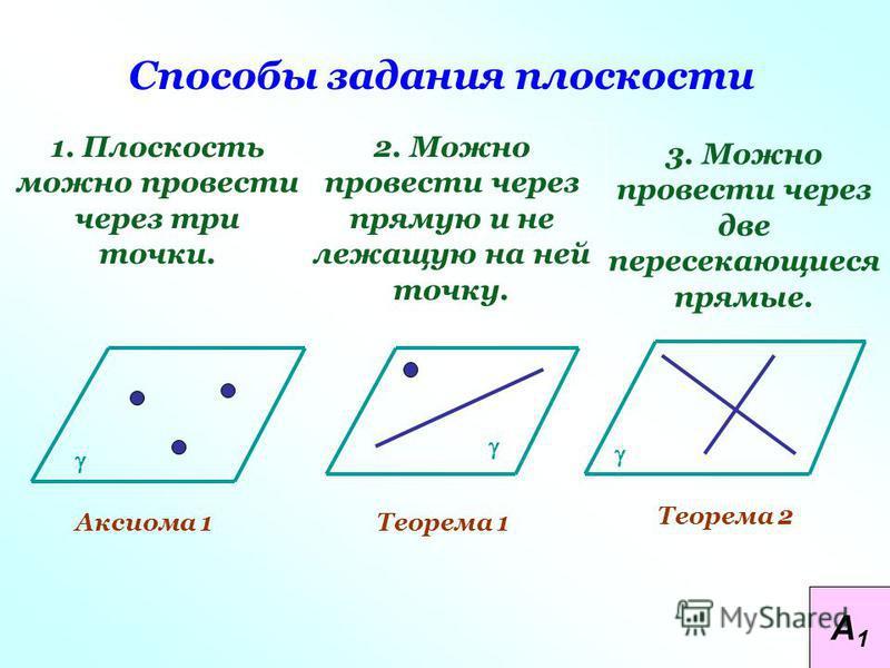 Способы задания плоскости 1. Плоскость можно провести через три точки. 2. Можно провести через прямую и не лежащую на ней точку. Аксиома 1Теорема 1 Теорема 2 3. Можно провести через две пересекающиеся прямые. А1А1