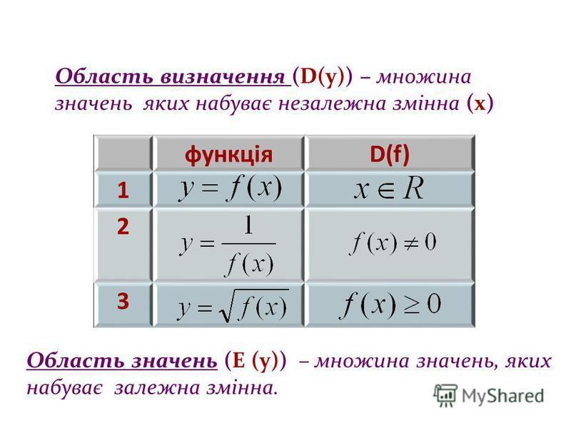 Область визначення (D(y)) – множина значень яких набуває незалежна змінна (х) Область значень (E (y)) – множина значень, яких набуває залежна змінна. функціяD(f) 1 2 3