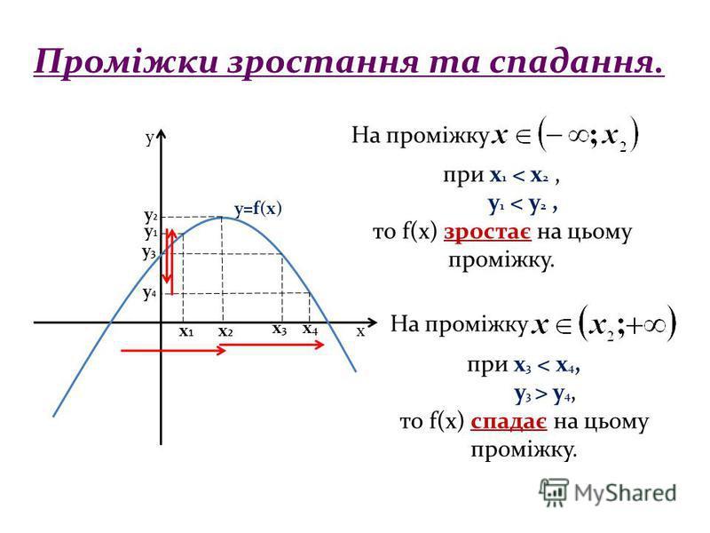 Проміжки зростання та спадання. х у х1х1 х2х2 у1у1 у3у3 х4х4 у2у2 при х 1 < x 2, у 1 < у 2, то f(x) зростає на цьому проміжку. при х 3 < x 4, y 3 > y 4, то f(x) спадає на цьому проміжку. y=f(x) На проміжку х3х3 у4у4