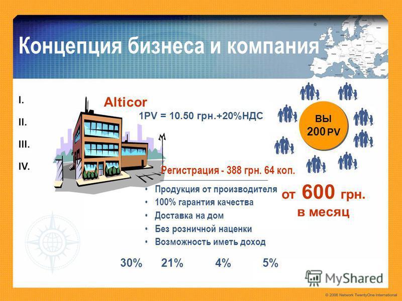Alticor 30%21%4%5% I.I. II. III. IV. Концепция бизнеса и компания Продукция от производителя 100% гарантия качества Доставка на дом Без розничной наценки Возможность иметь доход Регистрация - 388 грн. 64 коп. 1PV = 10.50 грн.+20%НДС ВЫ 200 PV от 600
