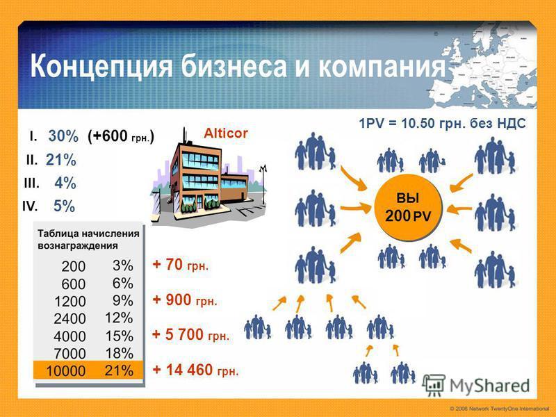 Alticor Концепция бизнеса и компания I.I. II. III. IV. 30% (+600 грн. ) 21% 4% 5% 1PV = 10.50 грн. без НДС ВЫ 200 PV + 70 грн. + 900 грн. + 5 700 грн. + 14 460 грн.
