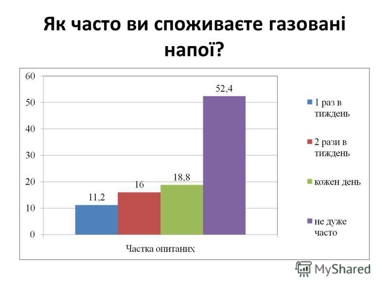 Як часто ви споживаєте газовані напої?