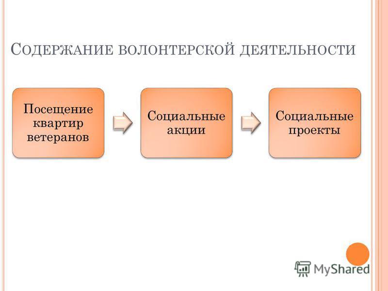 С ОДЕРЖАНИЕ ВОЛОНТЕРСКОЙ ДЕЯТЕЛЬНОСТИ