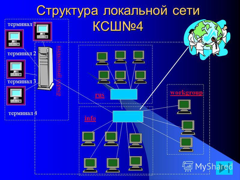Структура локальной сети КСШ4 rus info workgroup терминал 4 терминал 3 терминал 2 терминал 1 выделенный сервер