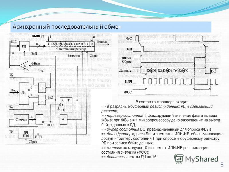 Асинхронный последовательный обмен 8 В состав контроллера входят: => 8-разрядные буферный регистр данных РД и сдвигающий регистр; => триггер состояния Т, фиксирующий значение флага вывода ФВыв: при ФВыв = 1 микропроцессору дано разрешение на вывод ба