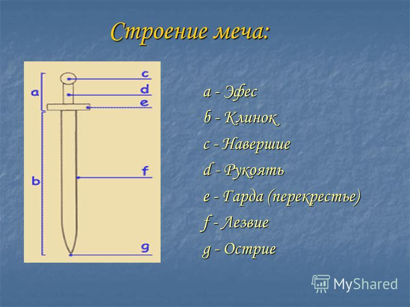 Строение меча: Строение меча: a - Эфес b - Клинок c - Навершие d - Рукоять e - Гарда (перекрестье) f - Лезвие g - Острие