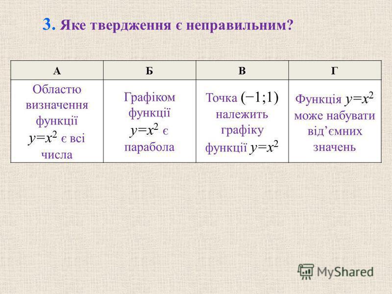 АБВГ Областю визначення функції y=x 2 є всі числа Графіком функції y=x 2 є парабола Точка (1;1) належить графіку функції y=x 2 Функція y=x 2 може набувати відємних значень 3. Яке твердження є неправильним?