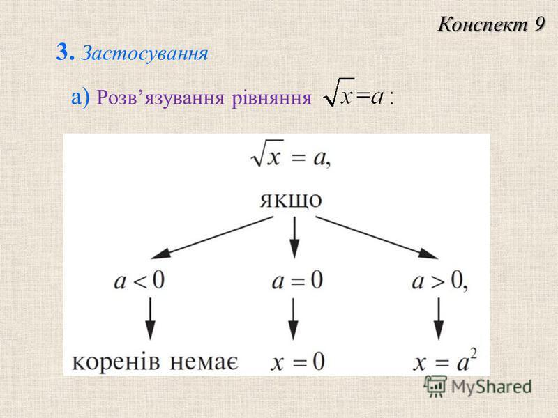 а) Розвязування рівняння Конспект 9 3. Застосування