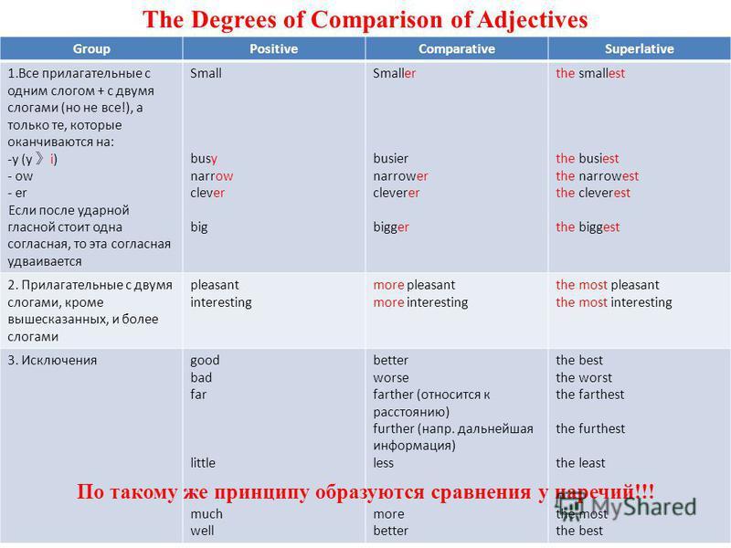 The Degrees of Comparison of Adjectives GroupPositiveComparativeSuperlative 1. Все прилагательные с одним слогом + с двумя слогами (но не все!), а только те, которые оканчиваются на: -y (y i) - ow - er Если после ударной гласной стоит одна согласная,