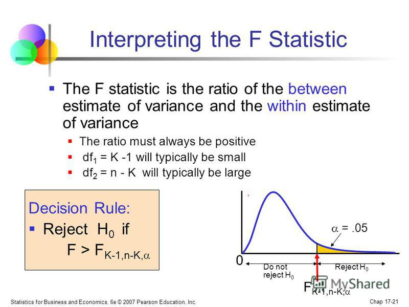 Statistics for Business and Economics, 6e © 2007 Pearson Education, Inc. Chap 17-21 Interpreting the F Statistic The F statistic is the ratio of the between estimate of variance and the within estimate of variance The ratio must always be positive df