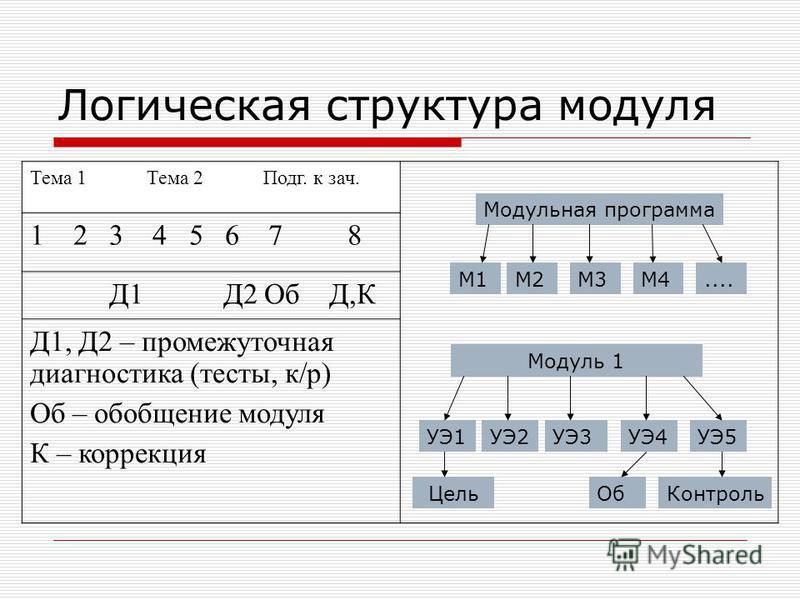 Логическая структура модуля Тема 1 Тема 2 Подг. к зач. 1 2 3 4 5 6 7 8 Д1 Д2 Об Д,К Д1, Д2 – промежуточная диагностика (тесты, к/р) Об – обобщение модуля К – коррекция Модульная программа M1M2M3M4.... Модуль 1 УЭ1УЭ2УЭ3УЭ4УЭ5 Цель ОбКонтроль