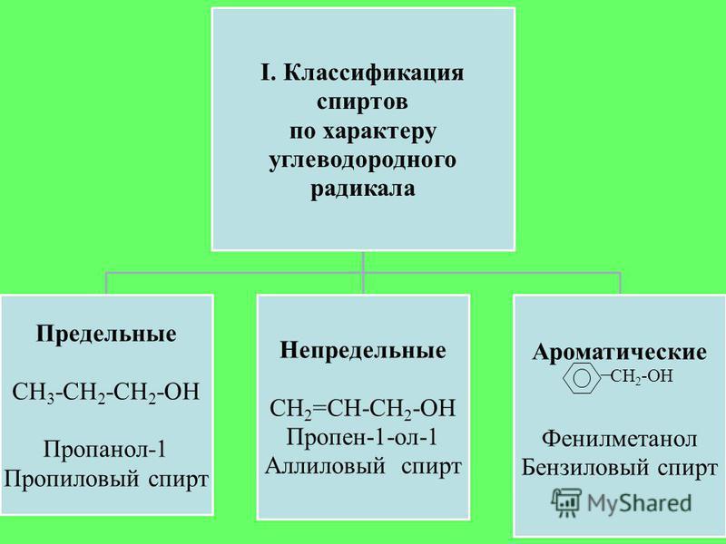 I. Классификация спиртов по характеру углеводородного радикала Предельные СН3-СН2-СН 2 -ОН Пропанол-1 Пропиловый спирт Непредельные СН2=СН-СН2-ОН Пропен-1-ол-1 Аллиловый спирт Ароматические Фенилметанол Бензиловый спирт СН 2 -ОН