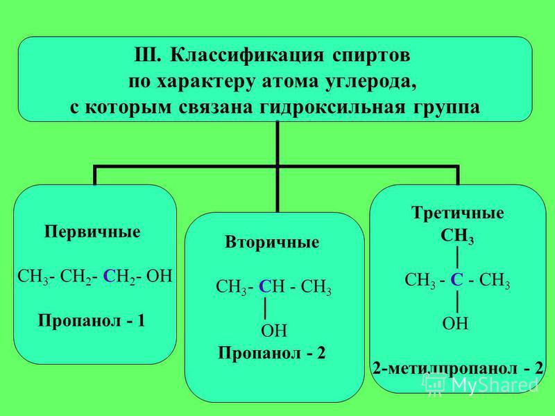 III. Классификация спиртов по характеру атома углерода, с которым связана гидроксильная группа Первичные СН3- СН2- СН2- ОН Пропанол - 1 Вторичные СН3- СН - СН3 ОН Пропанол - 2 Третичные СН3 СН3 - С - СН3 ОН 2-метилпропанол - 2