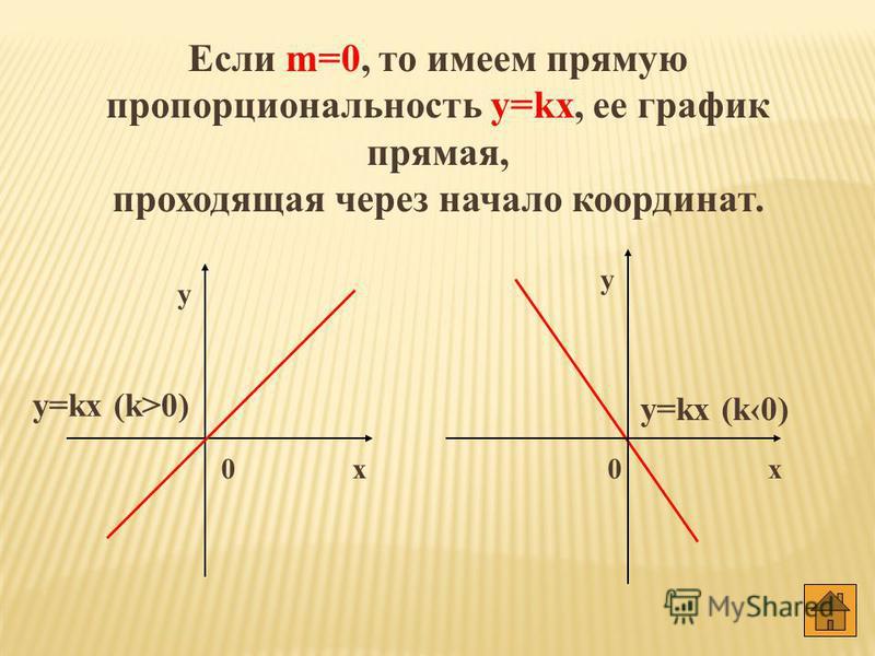 При k=0 получаем постоянную функцию, ее график – прямая параллельная оси ОХ. х у 0 y = m m