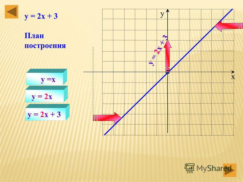 х у y =x y = 0,5x Построение графиков функций с помощью преобразований. y =0,5x 3 План построения y = 0,5x – 3 y =0,5x 3