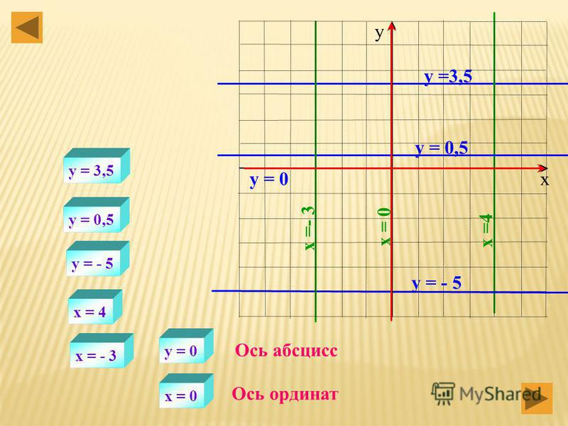 х у y =x y = 2x y = 2x + 3 План построения y = 2x + 3 y = 2x y = 2x + 3
