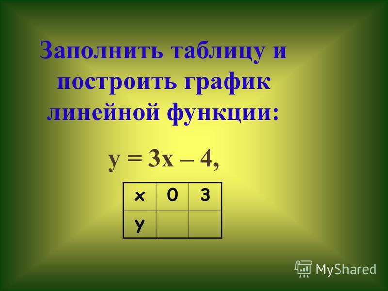 Построить график функции: у = 2 х + 1. у = 2 х + 1 – линейная функция, графиком является прямая. Найдем координаты двух точек графика: если х=-2, то у=2*(-2)+1=-3; если х=1, то у=2*1+1=3. Отметим точки (0;1), (1;3) на координатной плоскости и проведе