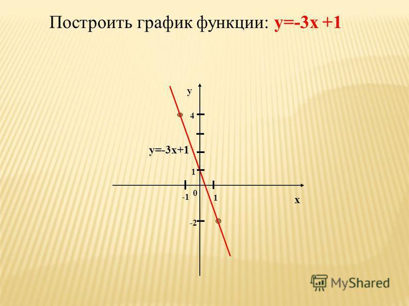 Построить график функции: у = 2, y = -3 y=2 у 1 1 х 0 -3 y=-3 -2 2
