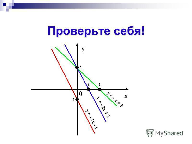 ЗАДАНИЕ ДЛЯ САМОСТОЯТЕЛЬНОЙ РАБОТЫ Построить в одной системе координат, графики функций Построить в одной системе координат, графики функций y=-2x-1 y=-2x-1 Y=-2x+2 Y=-2x+2 Y=-x+2 Y=-x+2