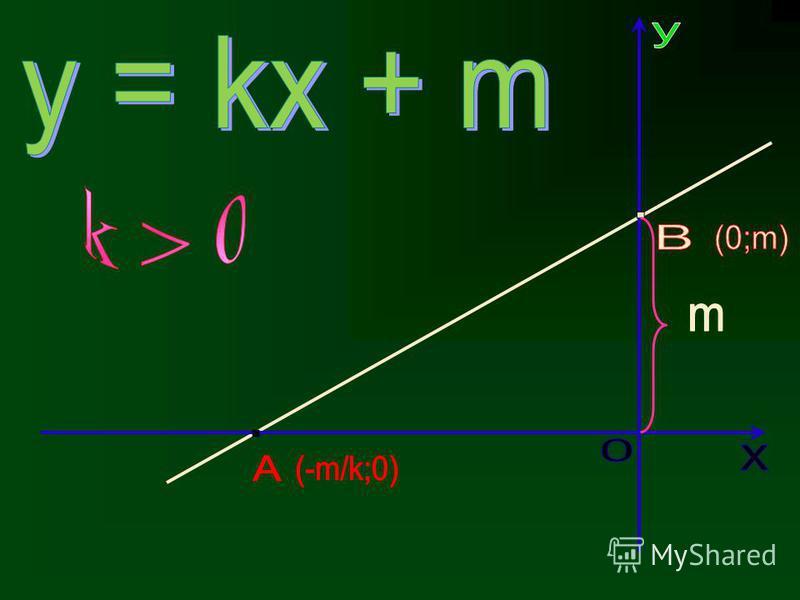 Графиком линейной функции является прямая. х у 0 у=kx + m Для построения графика линейной функции достаточно найти координаты двух точек графика, отметить эти точки в координатной плоскости и провести через них прямую. Число k называется угловым коэф