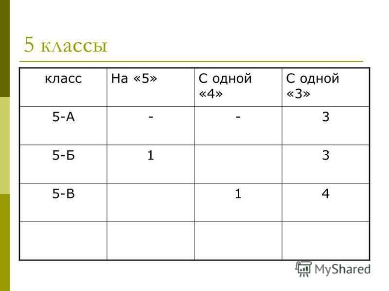 класс На «5»С одной «4» С одной «3» 5-А--3 5-Б13 5-В14