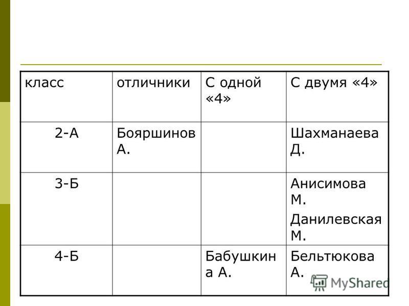 классотличникиС одной «4» С двумя «4» 2-АБояршинов А. Шахманаева Д. 3-БАнисимова М. Данилевская М. 4-ББабушкин а А. Бельтюкова А.