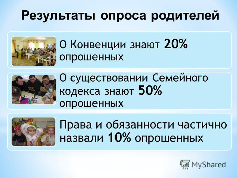 Результаты опроса родителей О Конвенции знают 20% опрошенных О существовании Семейного кодекса знают 50% опрошенных Права и обязанности частично назвали 10% опрошенных