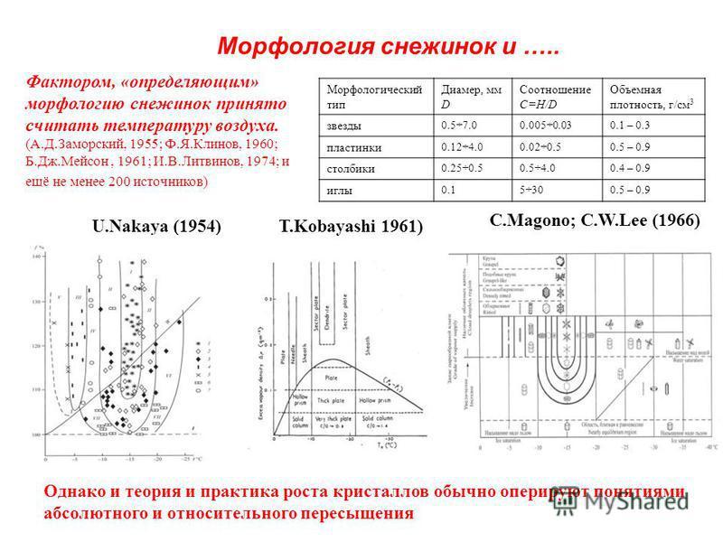 Морфологический тип Диамер, мм D Соотношение C=H/D Объемная плотность, г/см 3 звезды 0.5÷7.00.005÷0.030.1 – 0.3 пластинки 0.12÷4.00.02÷0.50.5 – 0.9 столбики 0.25÷0.50.5÷4.00.4 – 0.9 иглы 0.15÷300.5 – 0.9 Фактором, «определяющим» морфологию снежинок п