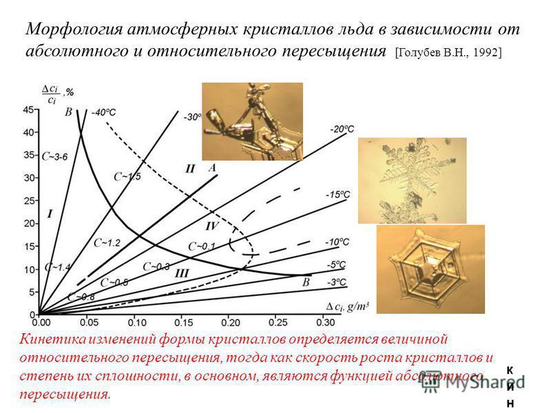 Морфология атмосферных кристаллов льда в зависимости от абсолютного и относительного пересыщения [Голубев В.Н., 1992] кинетика изменений формы кристаллов определяется величиной относительного пересыщения, тогда как скорость роста кристаллов и степень