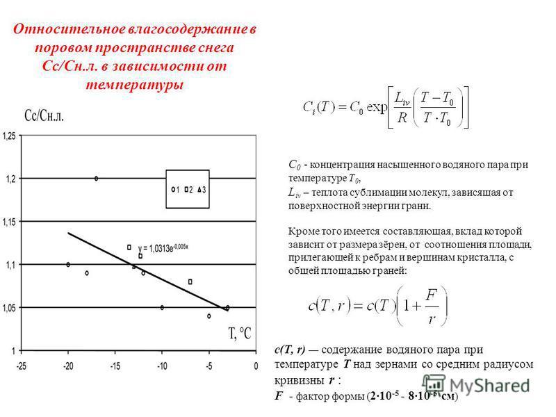 Относительное влагосодержание в поровом пространстве снега Cc/Cн.л. в зависимости от температуры С 0 - концентрация насыщенного водяного пара при температуре T 0, L i v – теплота сублимации молекул, зависящая от поверхностной энергии грани. Кроме тог